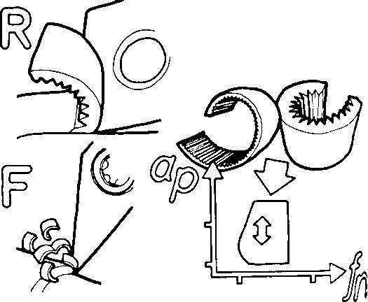 Элементы и силы резания при